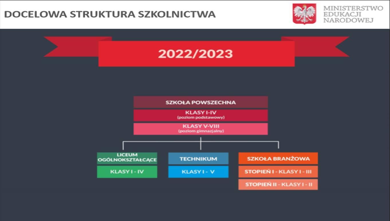 Kolejna reforma szkolnictwa